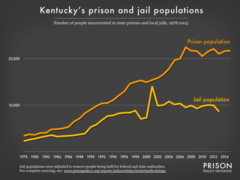 Graph showing number of people in Kentucky prisons and number of people in Kentucky jails from 1978 to 2015