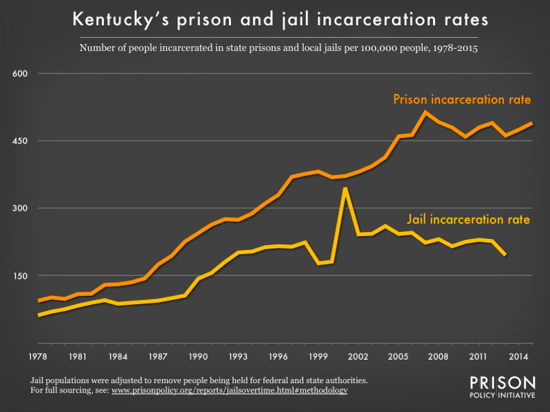 Graph showing number of people in Kentucky prisons and number of people in Kentucky jails, all per 100,000 population, from 1978 to 2015