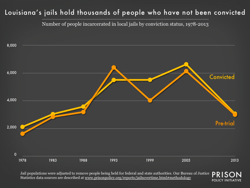 Graph showing the number of people in Louisiana jails who were convicted and the number who were unconvicted, for the years 1978, 1983, 1988, 1993, 1999, 2005, and 2013.