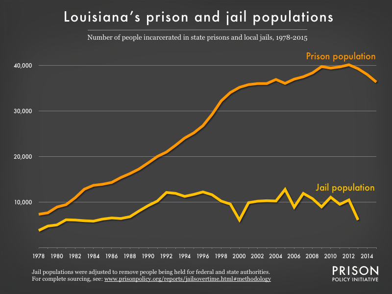 Graph showing number of people in Louisiana prisons and number of people in Louisiana jails from 1978 to 2015
