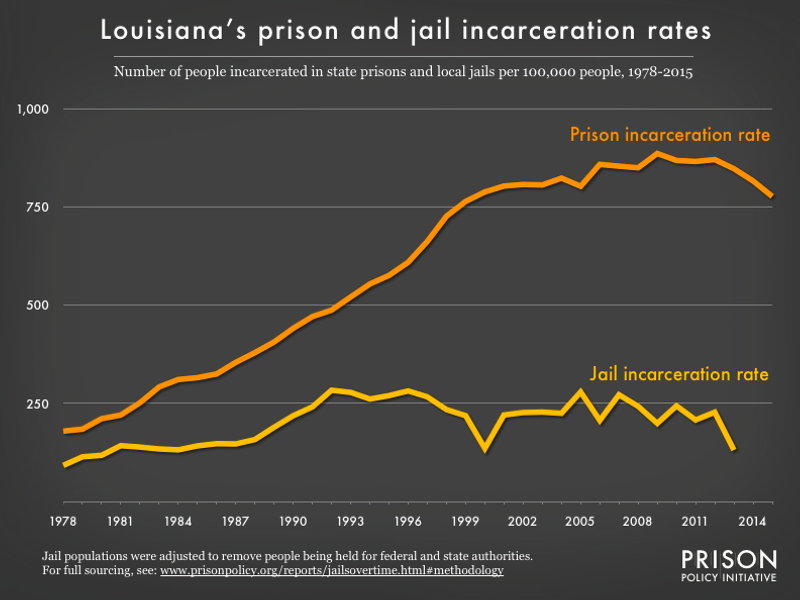Graph showing number of people in Louisiana prisons and number of people in Louisiana jails, all per 100,000 population, from 1978 to 2015