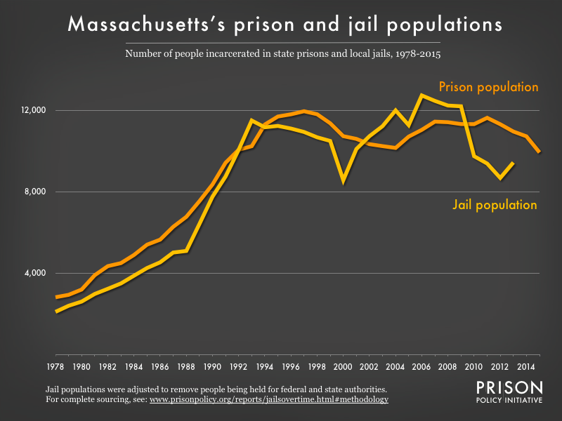 Graph showing number of people in Massachusetts prisons and number of people in Massachusetts jails from 1978 to 2015