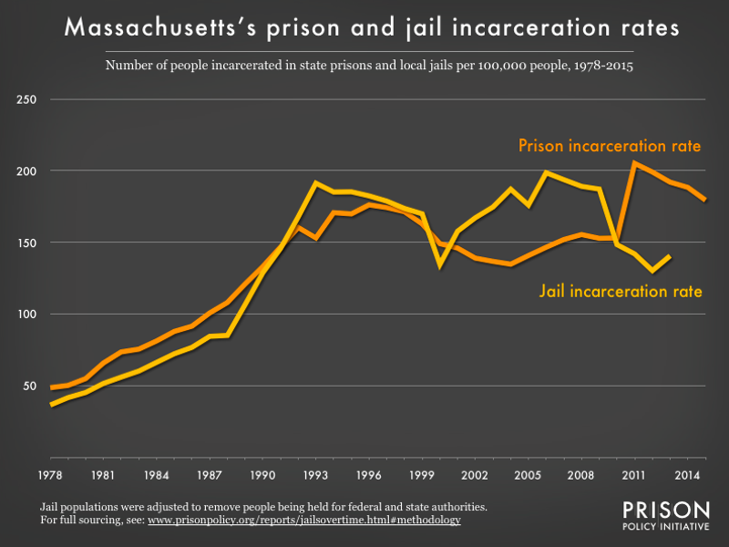 graph showing the number of people in state prison and local jails per 100,000 residents in Massachusetts from 1978 to 2015