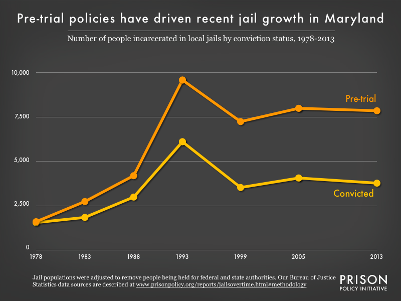 Graph showing the number of people in Maryland jails who were convicted and the number who were unconvicted, for the years 1978, 1983, 1988, 1993, 1999, 2005, and 2013.