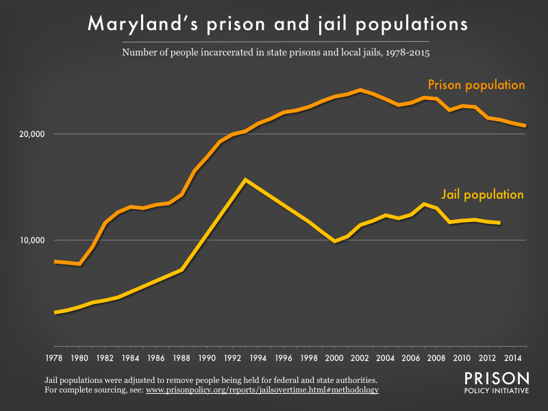 Graph showing number of people in Maryland prisons and number of people in Maryland jails from 1978 to 2015