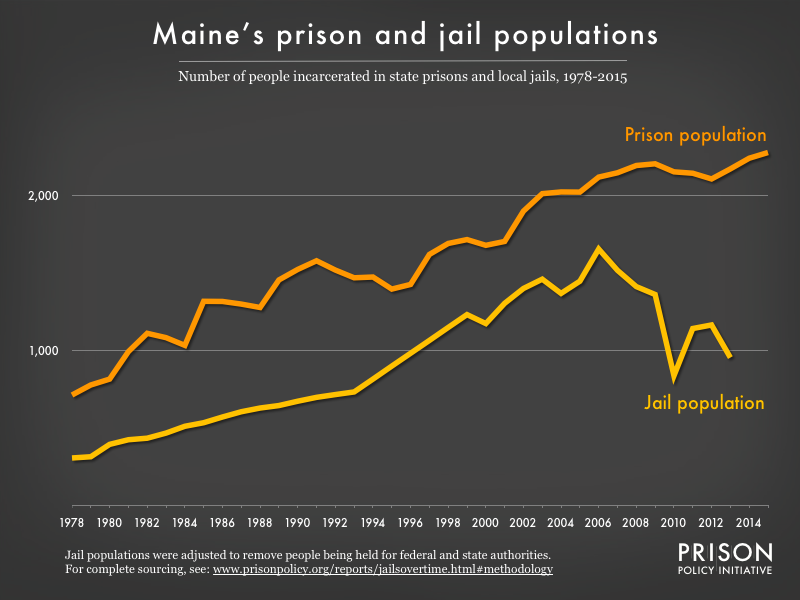 Graph showing number of people in Maine prisons and number of people in Maine jails from 1978 to 2015