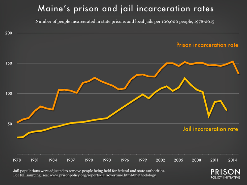 Graph showing number of people in Maine prisons and number of people in Maine jails, all per 100,000 population, from 1978 to 2015