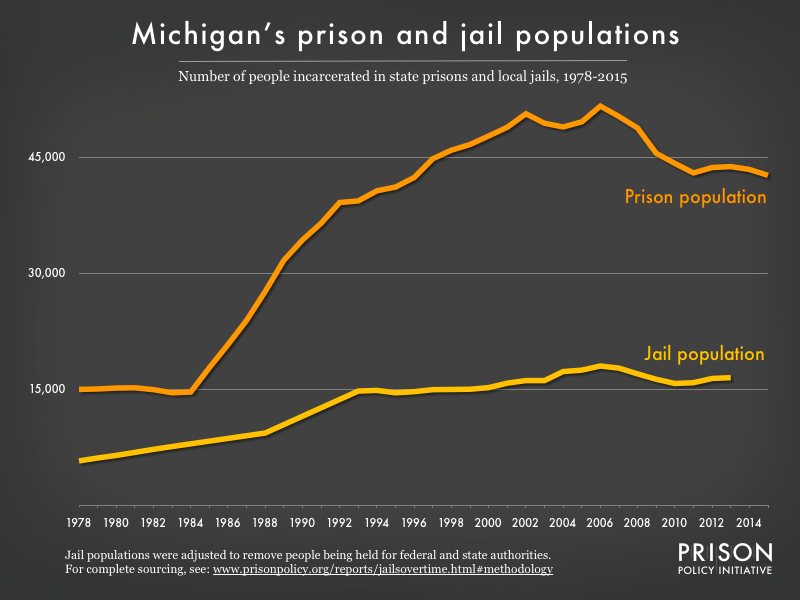 Graph showing number of people in Michigan prisons and number of people in Michigan jails from 1978 to 2015