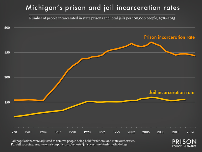 Graph showing number of people in Michigan prisons and number of people in Michigan jails, all per 100,000 population, from 1978 to 2015