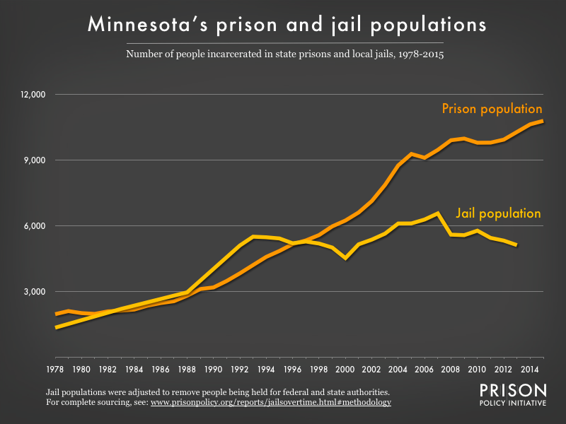 Graph showing number of people in Minnesota prisons and number of people in Minnesota jails from 1978 to 2015