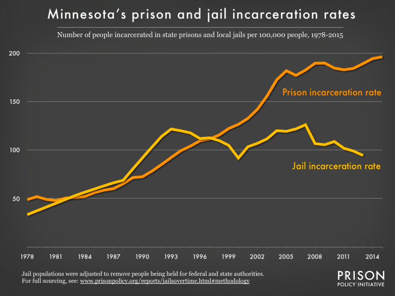 Graph showing number of people in Minnesota prisons and number of people in Minnesota jails, all per 100,000 population, from 1978 to 2015