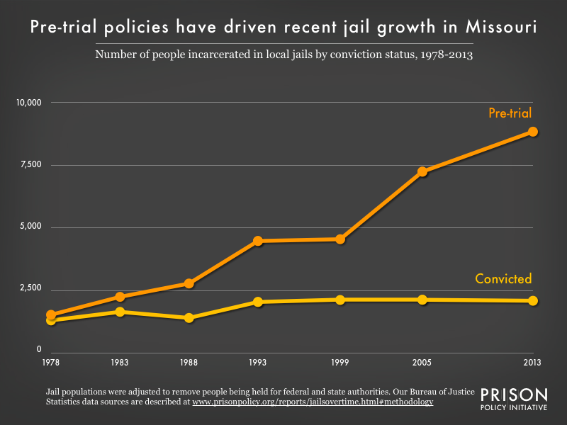Graph showing the number of people in Missouri jails who were convicted and the number who were unconvicted, for the years 1978, 1983, 1988, 1993, 1999, 2005, and 2013.