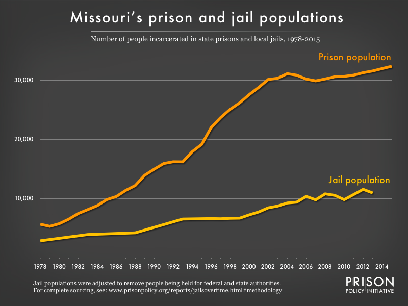 Graph showing number of people in Missouri prisons and number of people in Missouri jails from 1978 to 2015