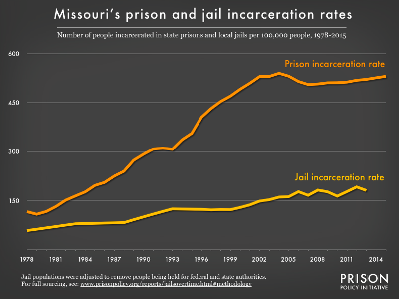 Graph showing number of people in Missouri prisons and number of people in Missouri jails, all per 100,000 population, from 1978 to 2015