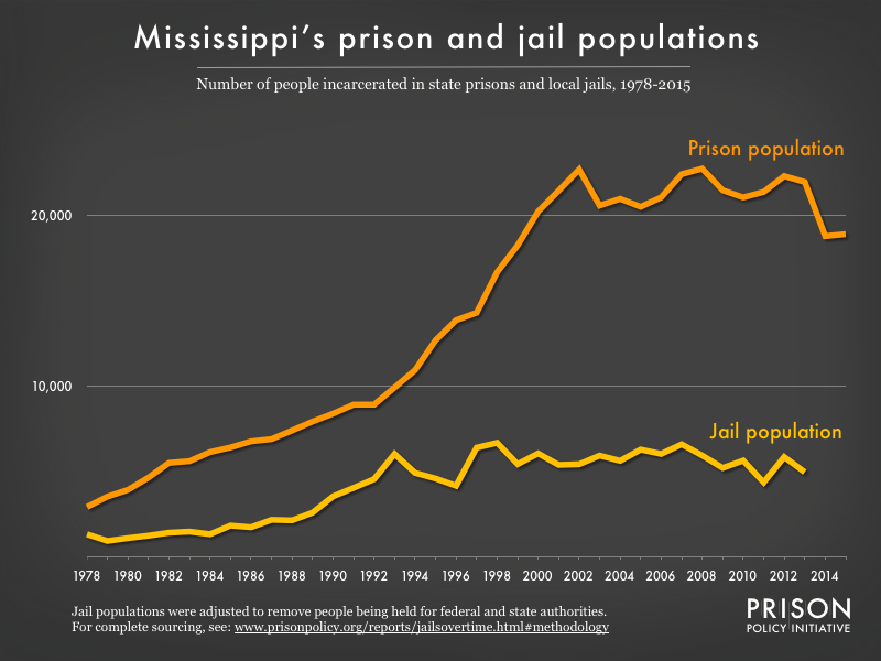 Graph showing number of people in Mississippi prisons and number of people in Mississippi jails from 1978 to 2015