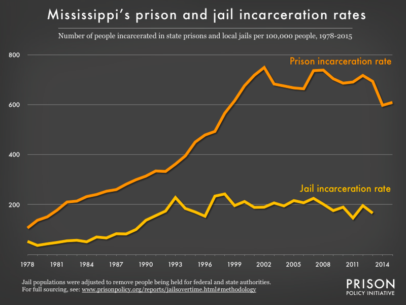 Graph showing number of people in Mississippi prisons and number of people in Mississippi jails, all per 100,000 population, from 1978 to 2015
