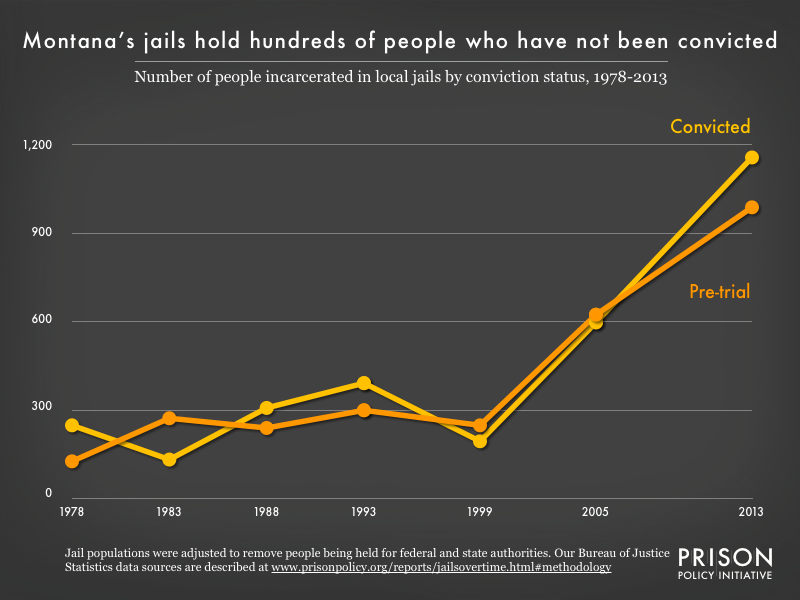 Graph showing the number of people in Montana jails who were convicted and the number who were unconvicted, for the years 1978, 1983, 1988, 1993, 1999, 2005, and 2013.
