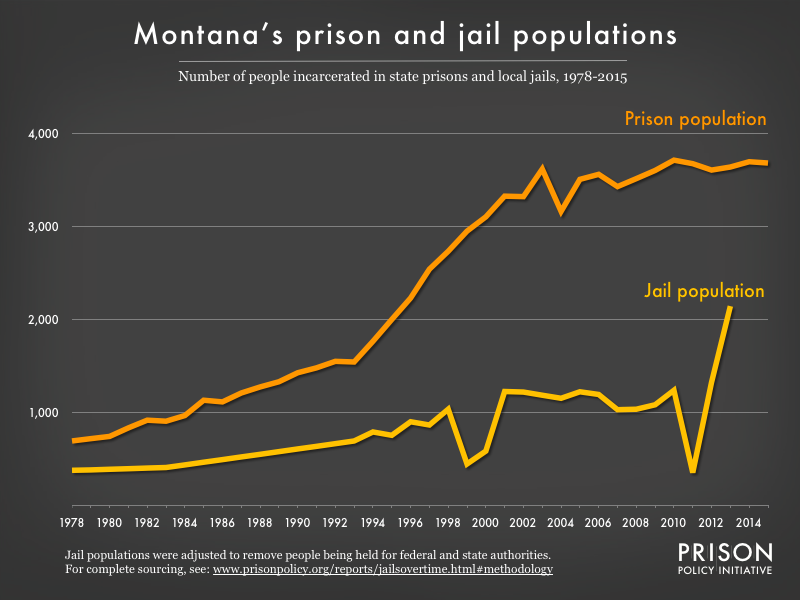 Graph showing number of people in Montana prisons and number of people in Montana jails from 1978 to 2015