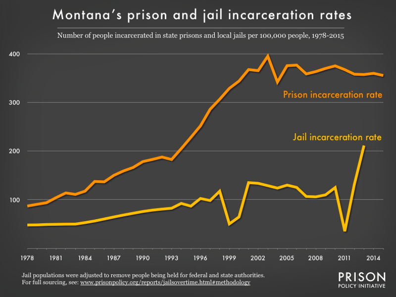 Graph showing number of people in Montana prisons and number of people in Montana jails, all per 100,000 population, from 1978 to 2015