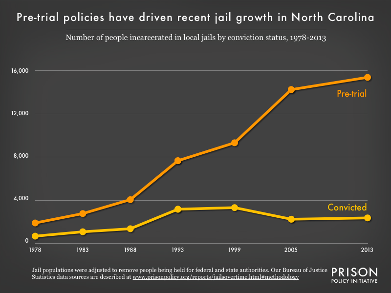 Graph showing the number of people in North Carolina jails who were convicted and the number who were unconvicted, for the years 1978, 1983, 1988, 1993, 1999, 2005, and 2013.