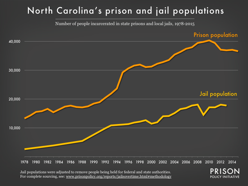 Graph showing number of people in North Carolina prisons and number of people in North Carolina jails from 1978 to 2015