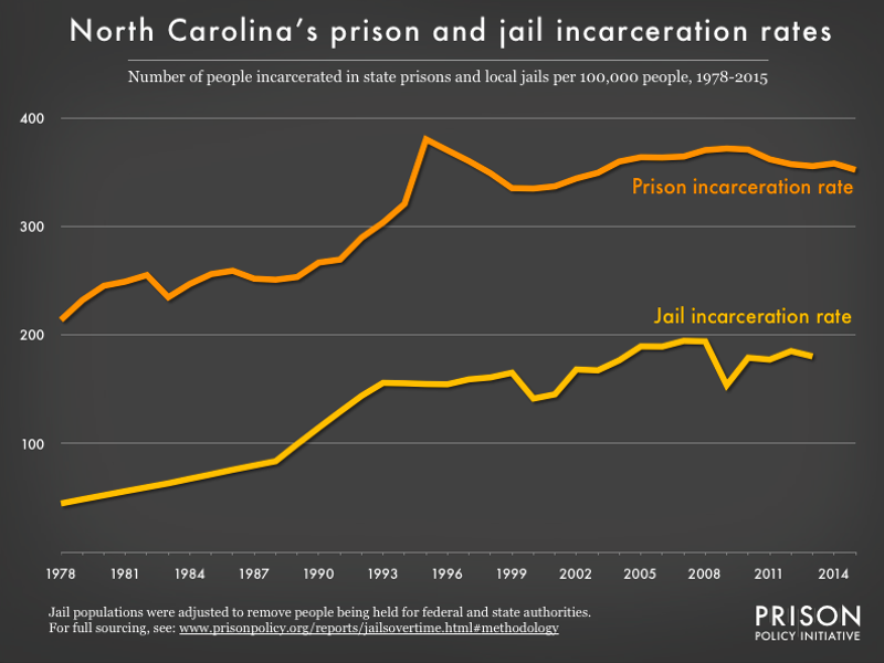 Graph showing number of people in North Carolina prisons and number of people in North Carolina jails, all per 100,000 population, from 1978 to 2015