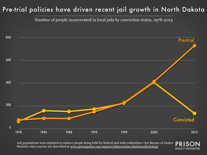 Graph showing the number of people in North Dakota jails who were convicted and the number who were unconvicted, for the years 1978, 1983, 1988, 1993, 1999, 2005, and 2013.
