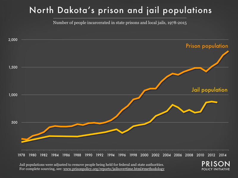Graph showing number of people in North Dakota prisons and number of people in North Dakota jails from 1978 to 2015