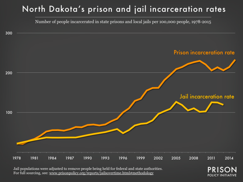 Graph showing number of people in North Dakota prisons and number of people in North Dakota jails, all per 100,000 population, from 1978 to 2015