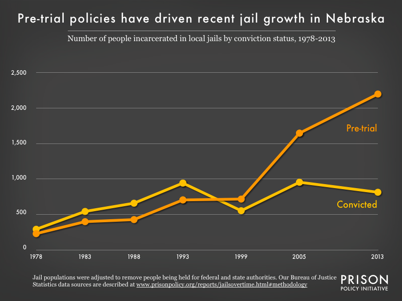 Graph showing the number of people in Nebraska jails who were convicted and the number who were unconvicted, for the years 1978, 1983, 1988, 1993, 1999, 2005, and 2013.