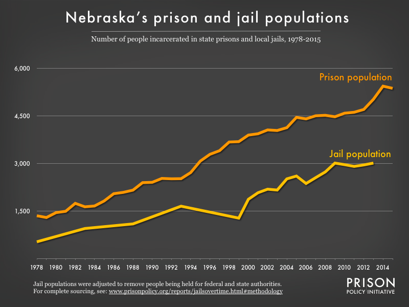 Graph showing number of people in Nebraska prisons and number of people in Nebraska jails from 1978 to 2015