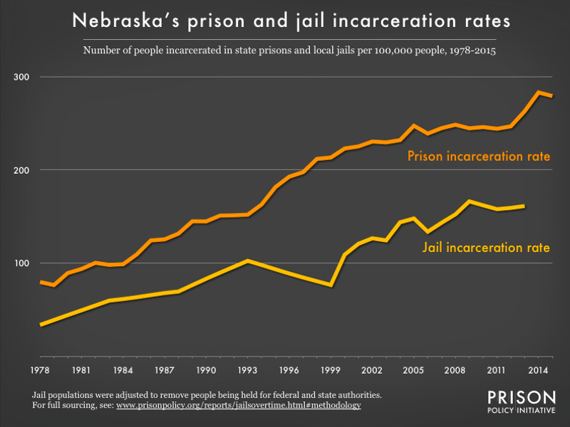 graph showing the number of people in state prison and local jails per 100,000 residents in Nebraska from 1978 to 2015