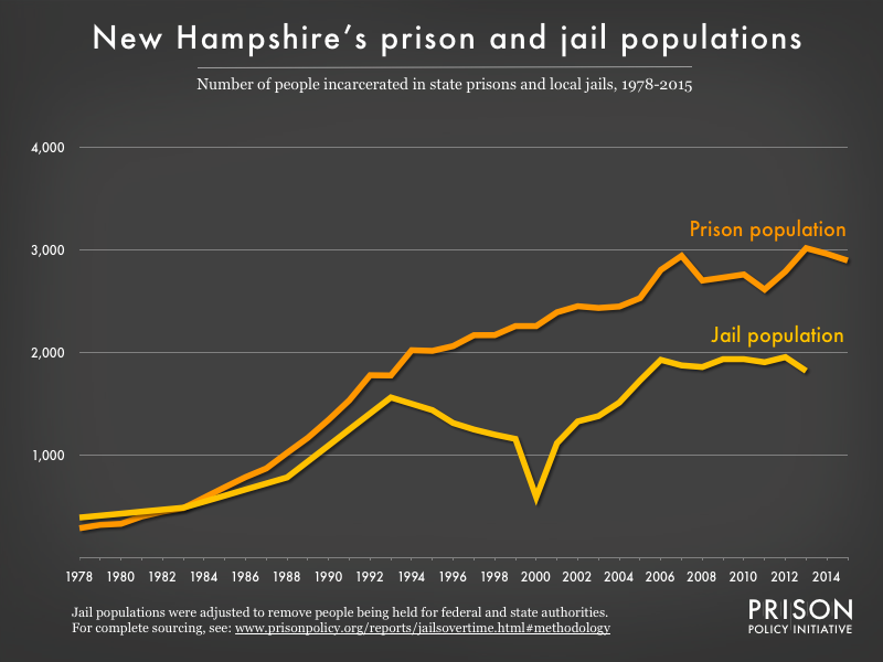 Graph showing number of people in New Hampshire prisons and number of people in New Hampshire jails from 1978 to 2015