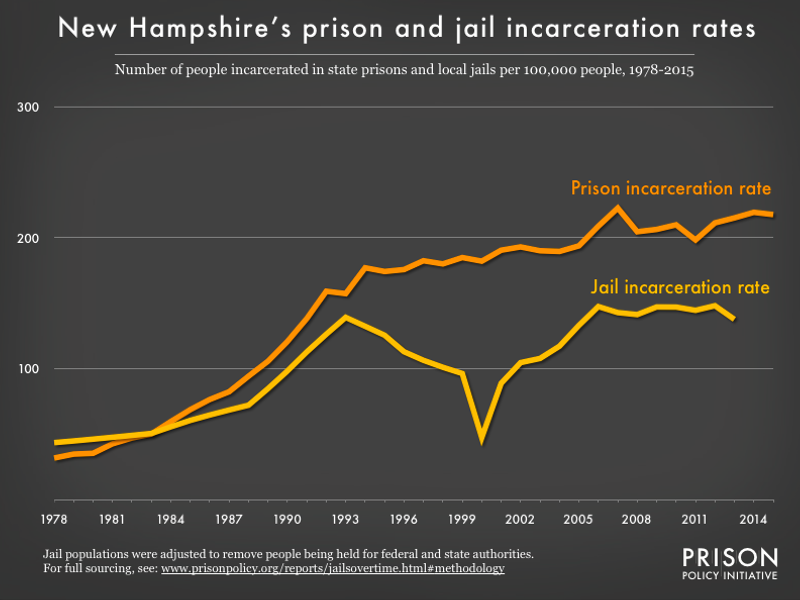 graph showing the number of people in state prison and local jails per 100,000 residents in New Hampshire from 1978 to 2015