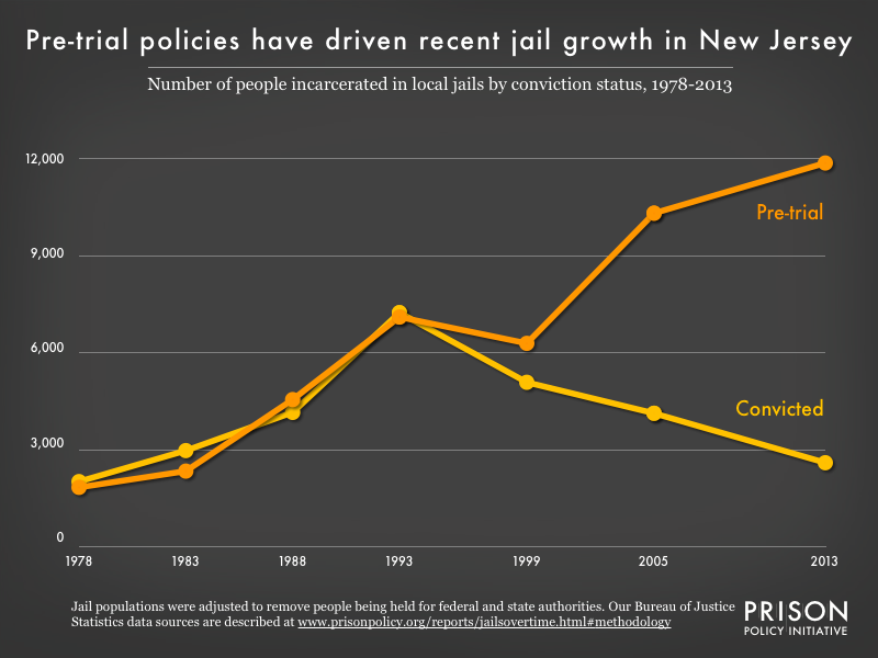 Graph showing the number of people in New Jersey jails who were convicted and the number who were unconvicted, for the years 1978, 1983, 1988, 1993, 1999, 2005, and 2013.