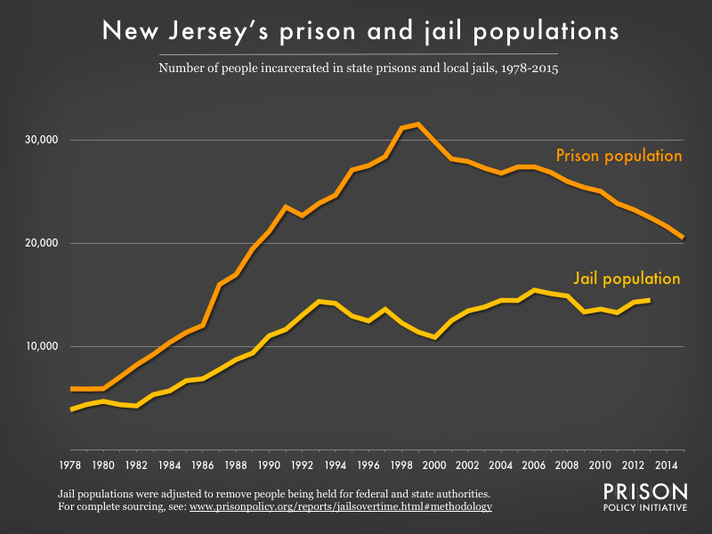 Graph showing number of people in New Jersey prisons and number of people in New Jersey jails from 1978 to 2015