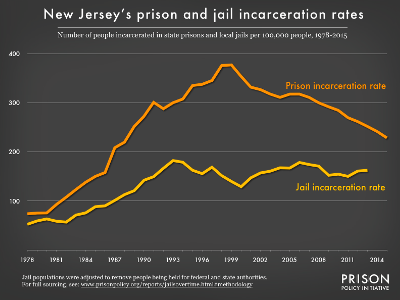 Graph showing number of people in New Jersey prisons and number of people in New Jersey jails, all per 100,000 population, from 1978 to 2015
