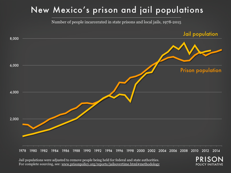Graph showing number of people in New Mexico prisons and number of people in New Mexico jails from 1978 to 2015