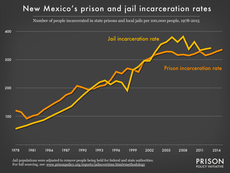 Graph showing number of people in New Mexico prisons and number of people in New Mexico jails, all per 100,000 population, from 1978 to 2015