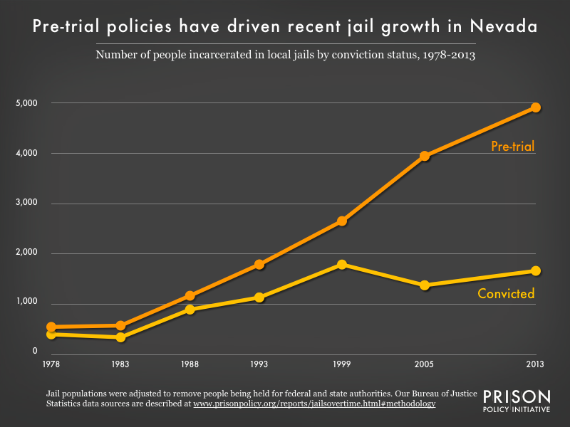 Graph showing the number of people in Nevada jails who were convicted and the number who were unconvicted, for the years 1978, 1983, 1988, 1993, 1999, 2005, and 2013.