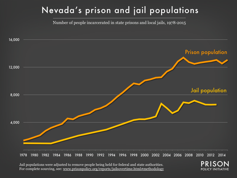 Graph showing number of people in Nevada prisons and number of people in Nevada jails from 1978 to 2015