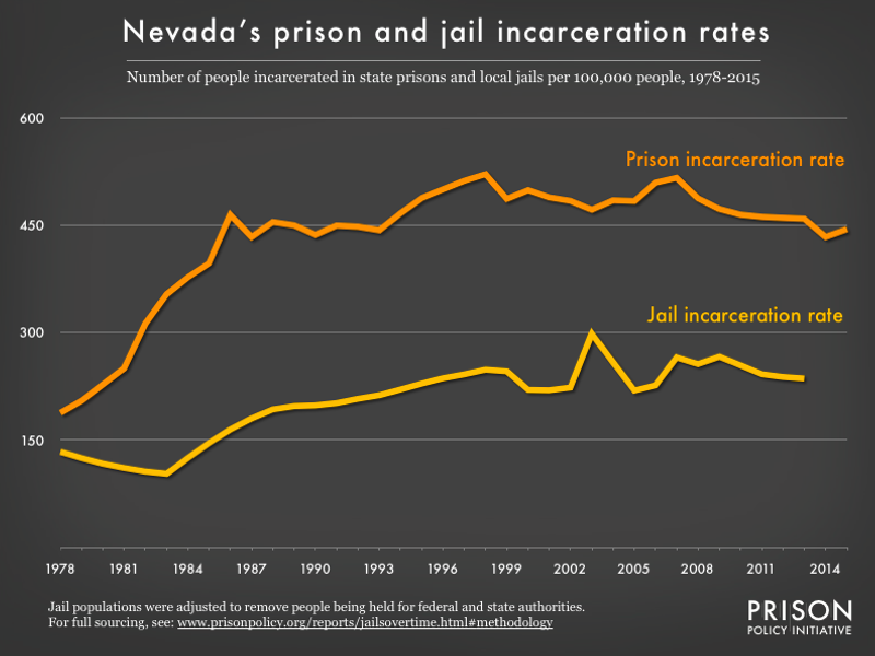 graph showing the number of people in state prison and local jails per 100,000 residents in Nevada from 1978 to 2015