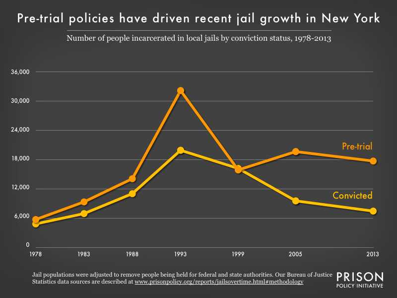 Graph showing the number of people in New York jails who were convicted and the number who were unconvicted, for the years 1978, 1983, 1988, 1993, 1999, 2005, and 2013.
