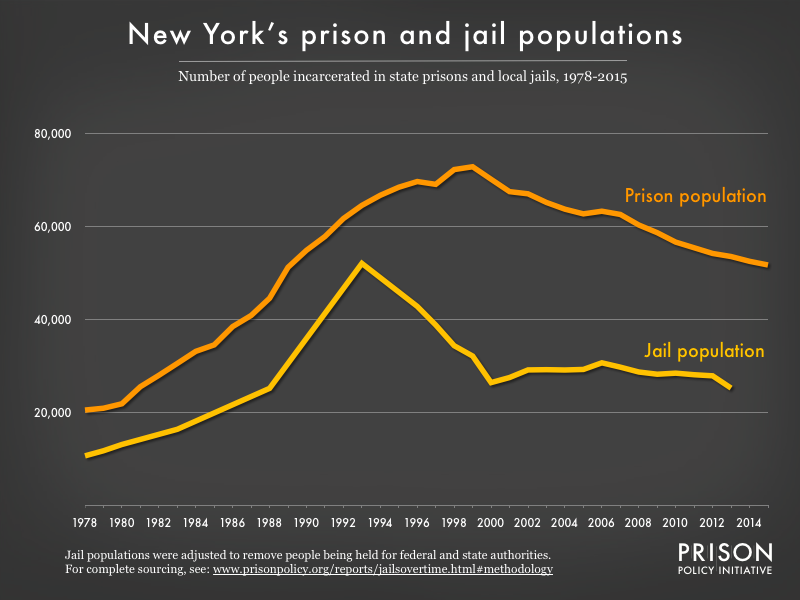 Graph showing number of people in New York prisons and number of people in New York jails from 1978 to 2015