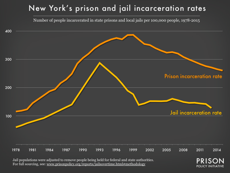 Graph showing number of people in New York prisons and number of people in New York jails, all per 100,000 population, from 1978 to 2015