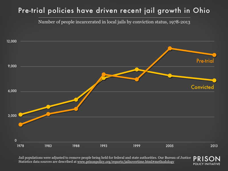 Graph showing the number of people in Ohio jails who were convicted and the number who were unconvicted, for the years 1978, 1983, 1988, 1993, 1999, 2005, and 2013.