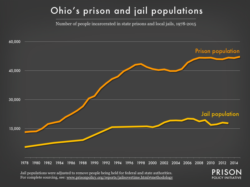Graph showing number of people in Ohio prisons and number of people in Ohio jails from 1978 to 2015