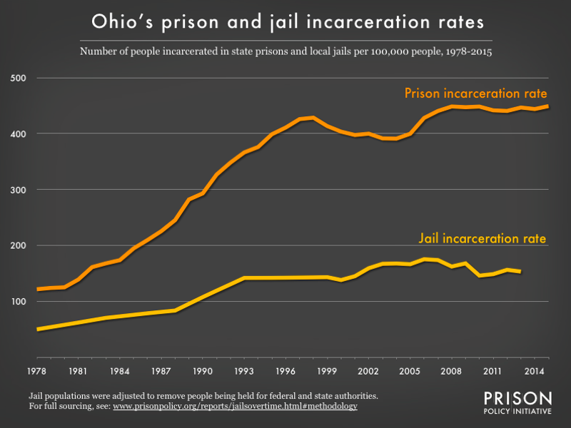 Graph showing number of people in Ohio prisons and number of people in Ohio jails, all per 100,000 population, from 1978 to 2015
