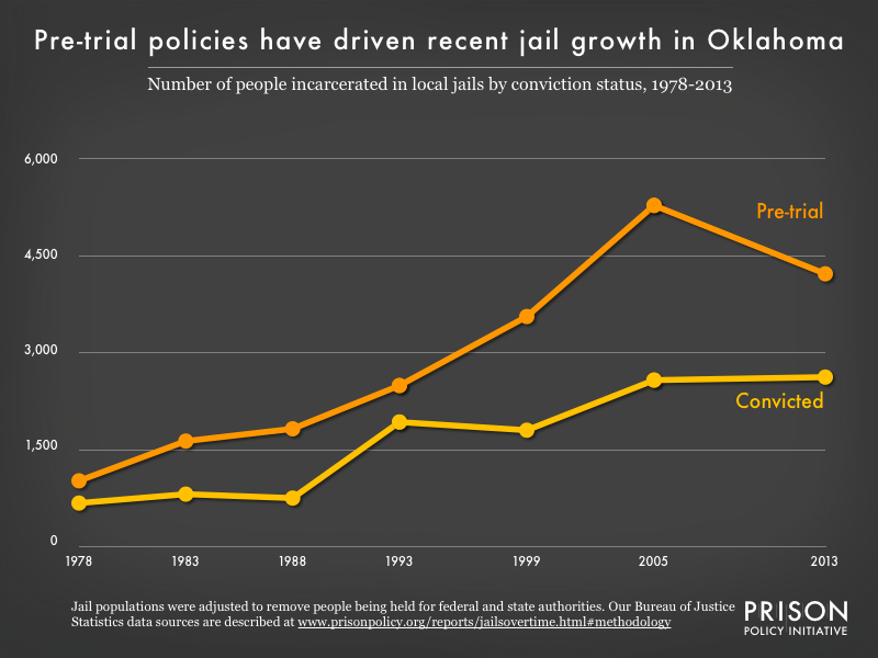 Graph showing the number of people in Oklahoma jails who were convicted and the number who were unconvicted, for the years 1978, 1983, 1988, 1993, 1999, 2005, and 2013.