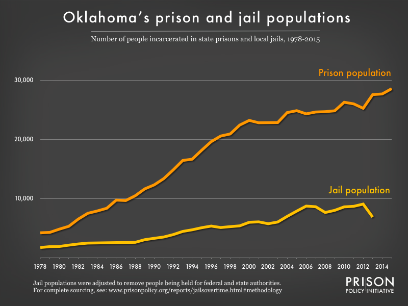 Graph showing number of people in Oklahoma prisons and number of people in Oklahoma jails from 1978 to 2015